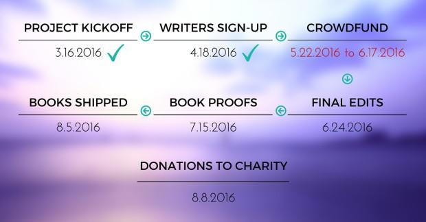 A Book for Charity - A trip that changed my life - Travel Anthology MariaAbroad