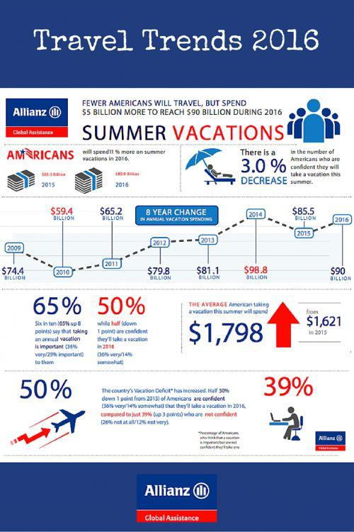 Travel Trends 2016 Allianz Travel Insurance